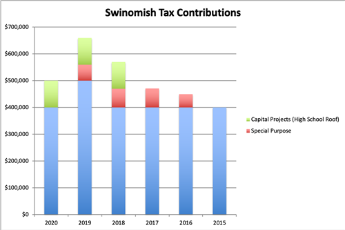 Swinomish Tax Contribution