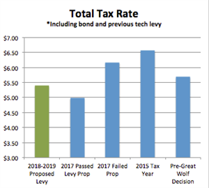 Tax Rate Comparison